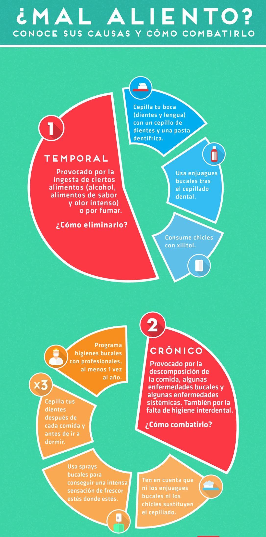 infografía describiendo las causas del mal olor en la boca